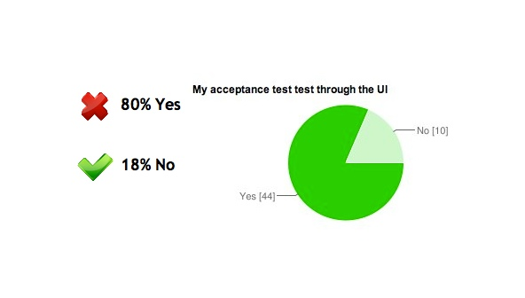 Answers: 80% Yes, 18% No (My accpetance tests test through the GUI)