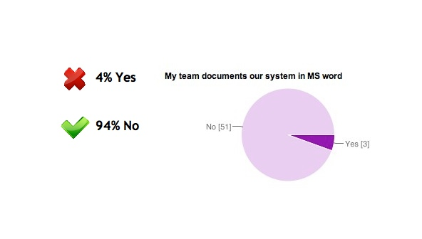Answers: 4% Yes, 94% No (My team documents our system in MS Word)