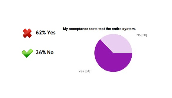 Answers: 62% Yes, 36% No (My acceptance tests test the enitre system)