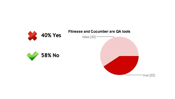Answers: 40% Yes, 58% No (Are you using a QA Test tool?)