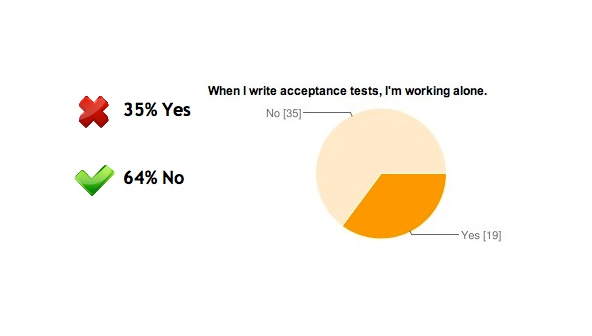 Answers: 35% Yes, 64% No (Do you write acceptance tests alone?)