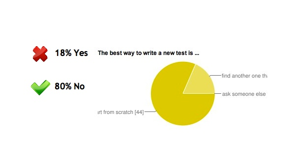 Answers: 18% Yes, 80% No (Do you begin each new test with copy-paste?