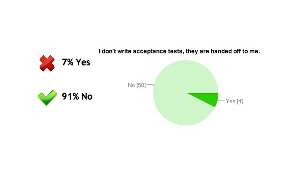 Answers: 7% Yes, 91% No (Are acceptance tests handed off to you?)