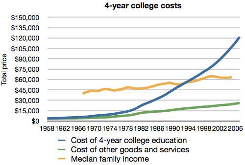 posts/2012-04-25-apprenticeship-over-college/total-cost-of-college-vs-other-goods1.png