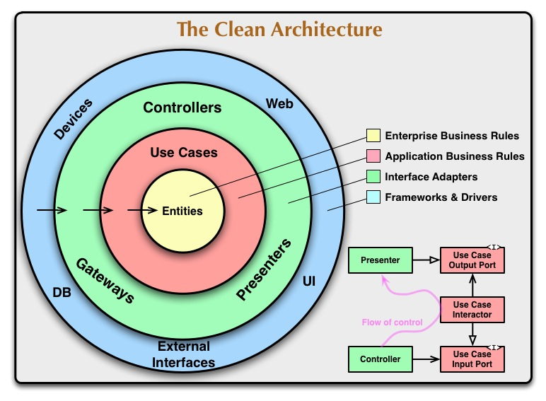 The clean architecture 8th light for Easy architectural software