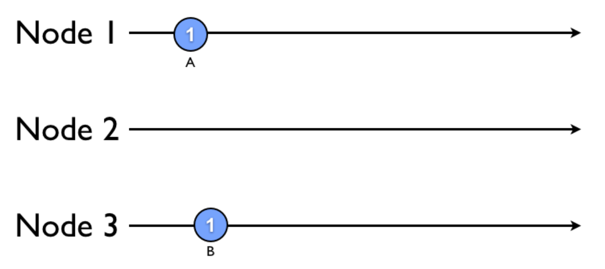 posts/2013-10-04-synchronization-in-a-distributed-system/example1.png