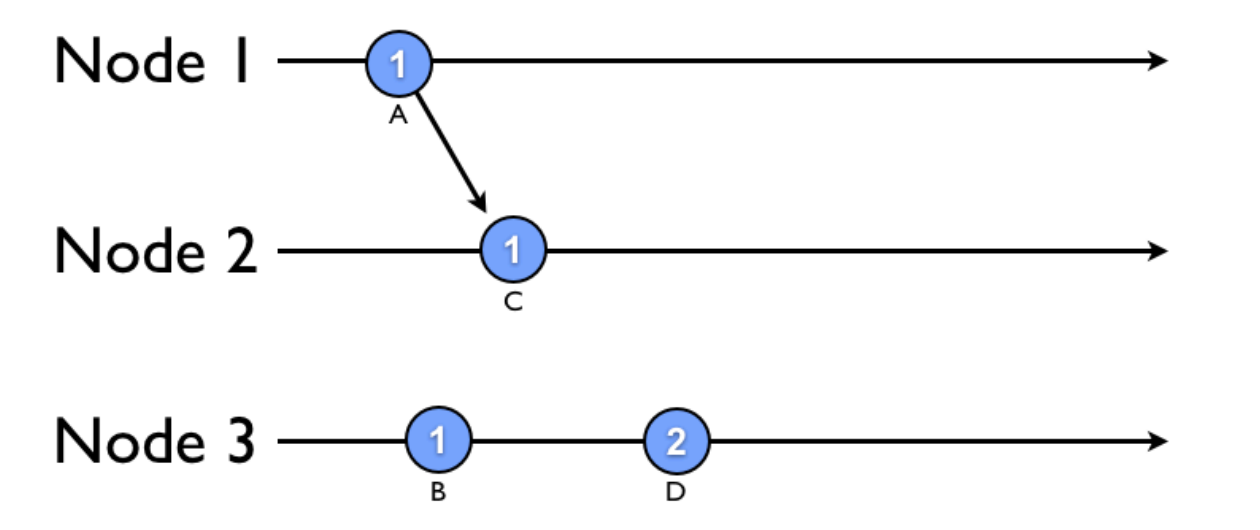posts/2013-10-04-synchronization-in-a-distributed-system/example2.png