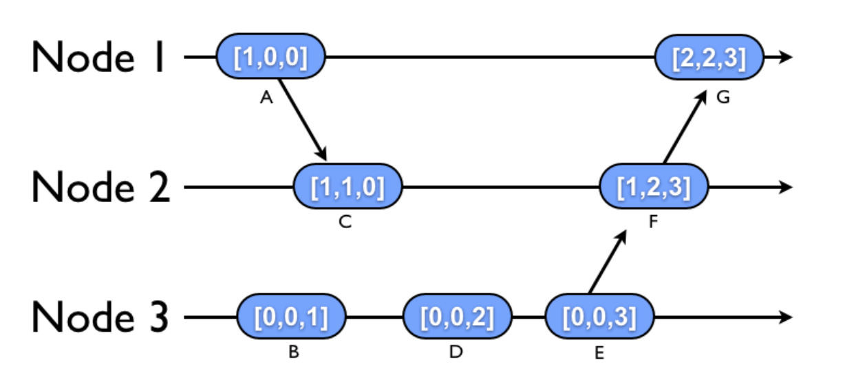 posts/2013-10-04-synchronization-in-a-distributed-system/vc-example1.png