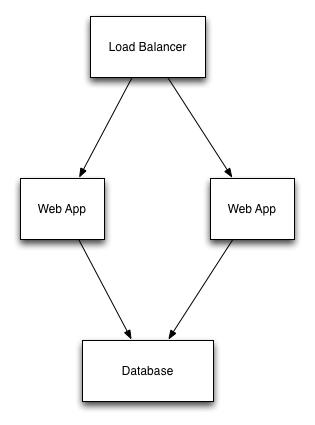 posts/2016-11-23-managing-cloud-resources/load-balanced-web-app.png