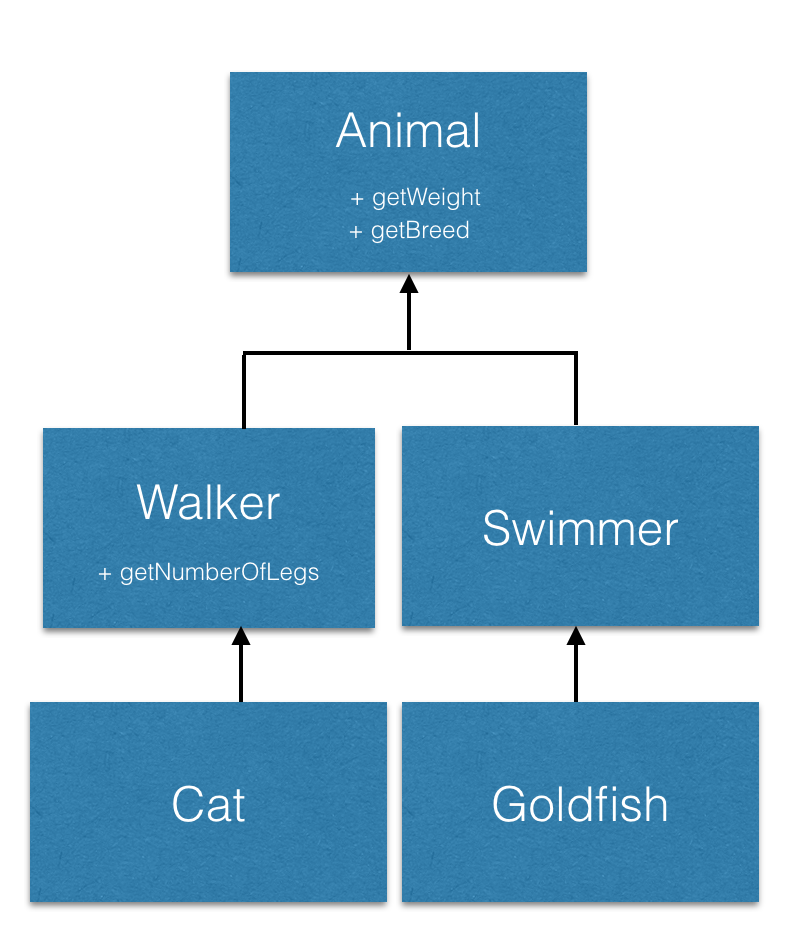 posts/2017-01-09-common-code-smells/animal-hierarchy.png
