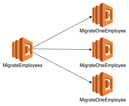 posts/2018-04-09-duration-vs-concurrency-in-aws-lambda/migrate-employees-event.png