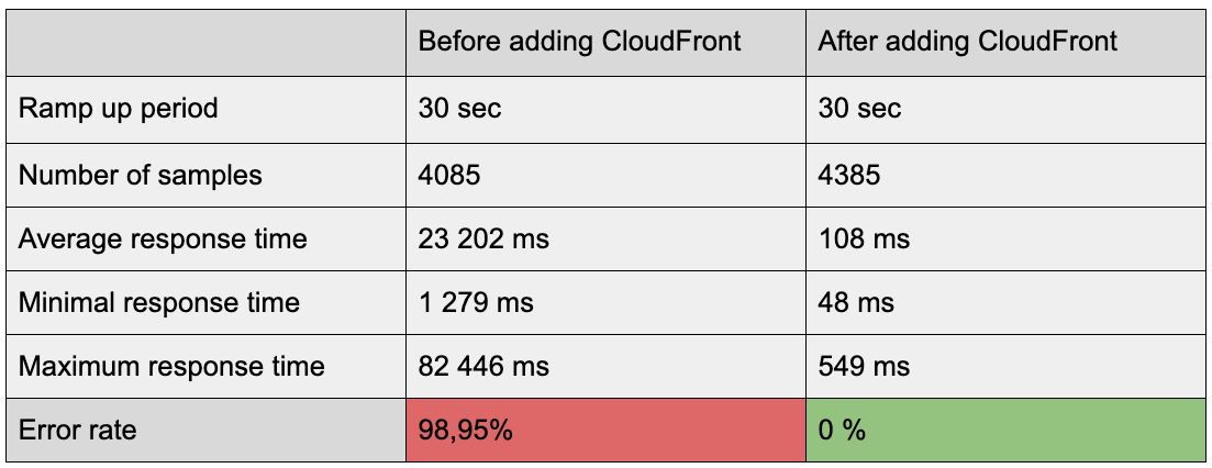 posts/2019-08-20-placing-craft-cms-application-behind-aws-cloudfront/image15.png