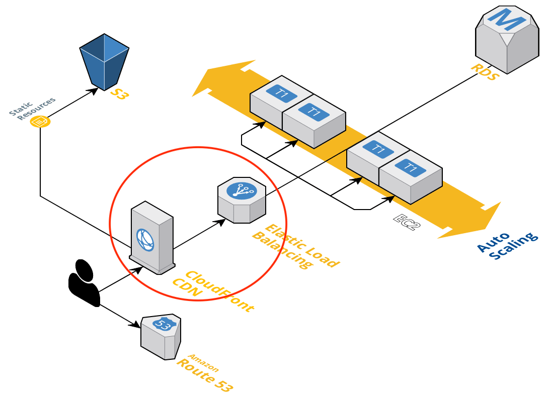 posts/2019-08-20-placing-craft-cms-application-behind-aws-cloudfront/image9.png