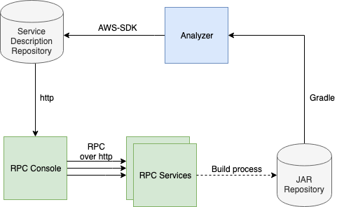 posts/2019-08-30-software-architecture/rpc-console-architecture.png